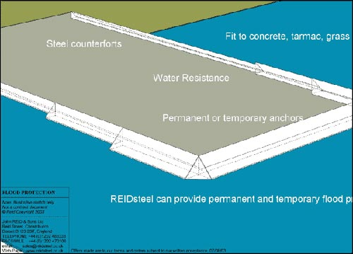 Flood prevention diagram