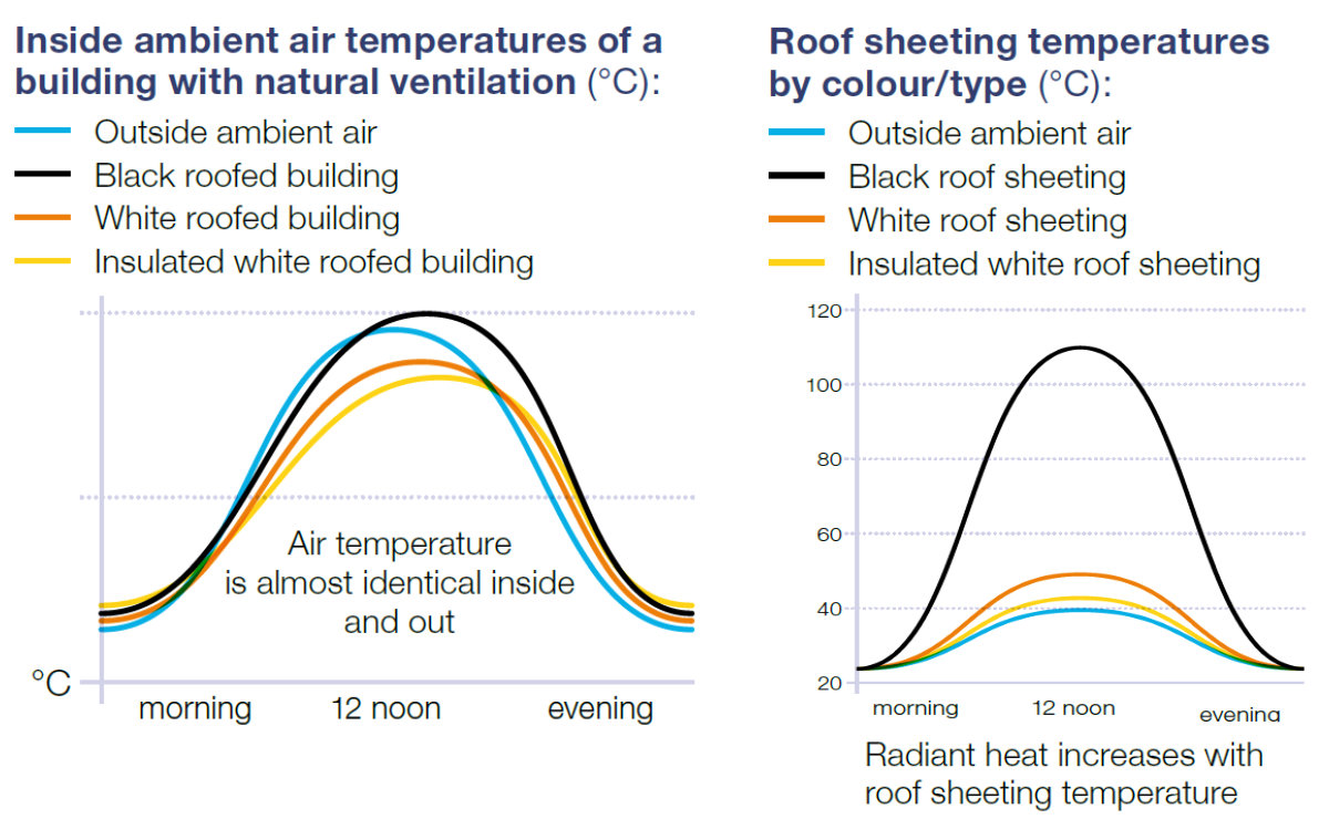 natural building ventilation in hot climates