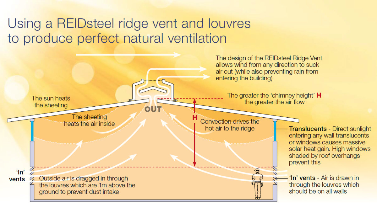 reidsteel ridge vent diagram